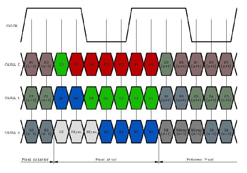Transmissor LVDS 3 Canais para LCD