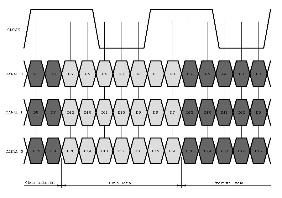 Transmissor LVDS 3 canais Genérico